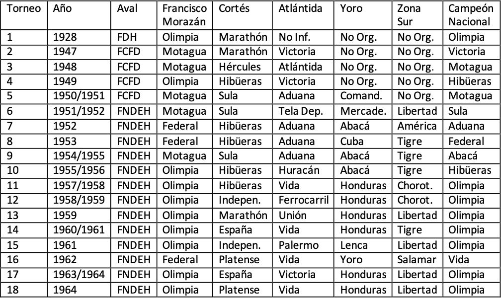 TABLA DE LOS EQUIPOS CAMPEONES DEPARTAMENTALES Y CAMPEONES NACIONALES OFICIALES DE FÚTBOL DE HONDURAS DURANTE LA ÉPOCA AMATEUR 1928, 1947 A 1964.
